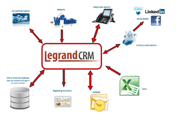 Legrand CRM Solution Overview